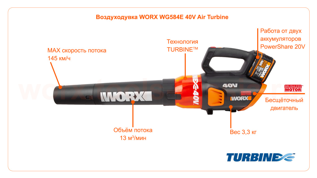 Воздуходувка WORX WG584E 40V 145км/ч аккумуляторная