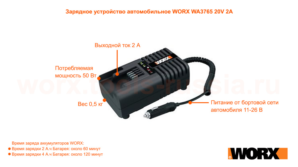 Зарядное устройство автомобильное WORX WA3765 20V 2А