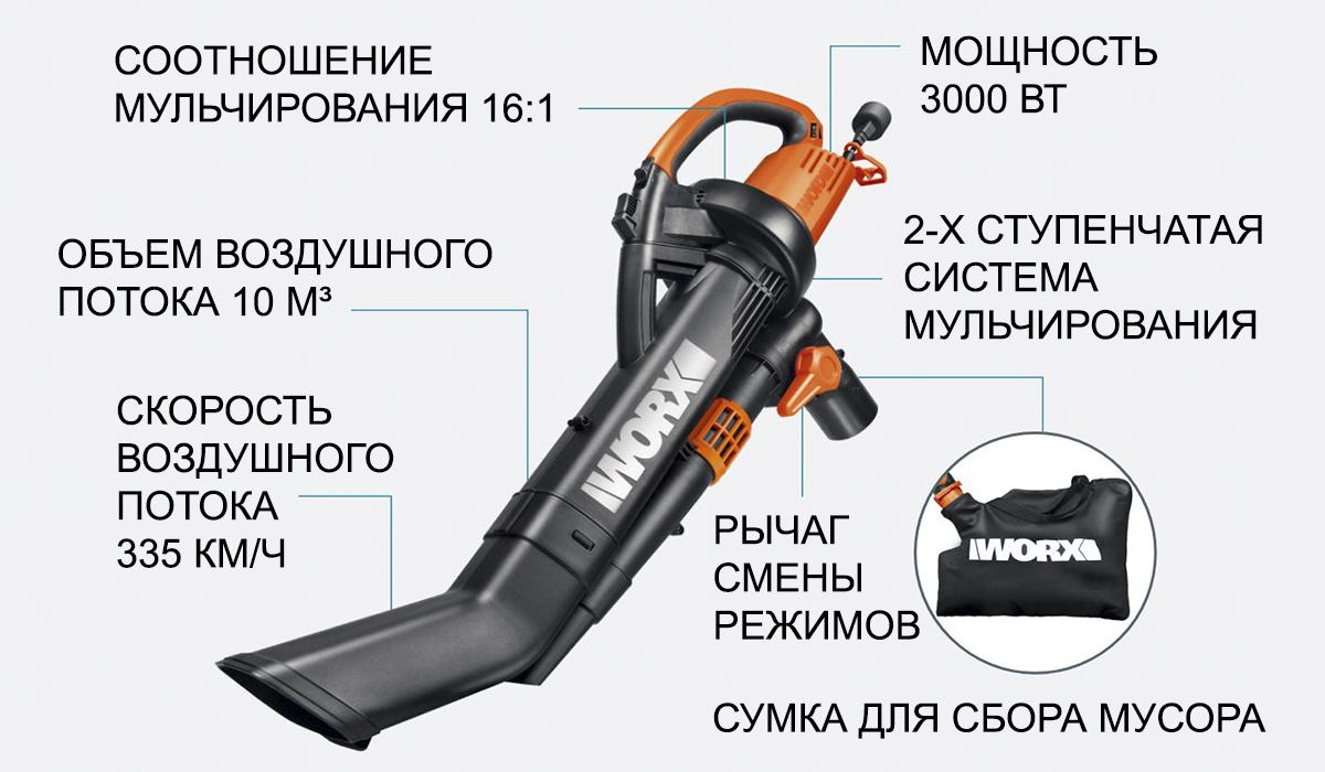 Электрическая воздуходувка WORX WG505E 220V 3000 Вт