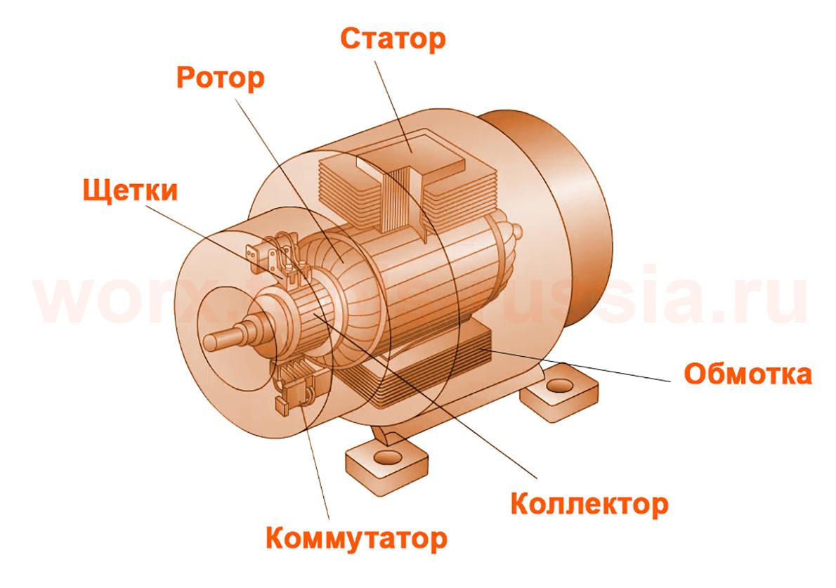 Устройство щеточного двигателя